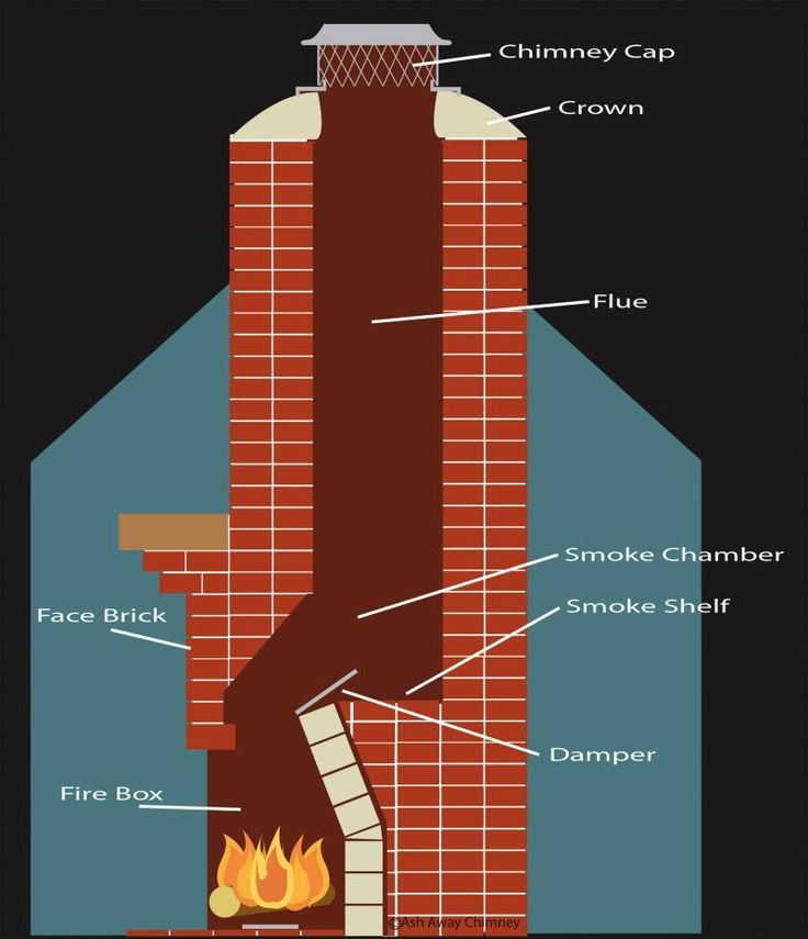 Fireplace Masonry Chimney