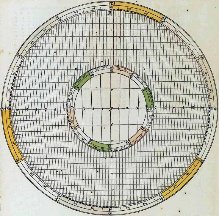 Johannes Schöner - Aeqvatorivm astronomicvm (1521) #bookJohannes Schöner, Nervous System, Astronomicvm 1521, Ancient Astronomy, Sci Art, Aeqvatorivm Astronomicvm, Vintage Astronomy, Measuring Time