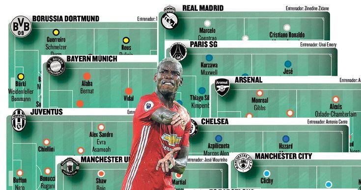 ¿Qué equipo tiene la mejor plantilla de Europa?