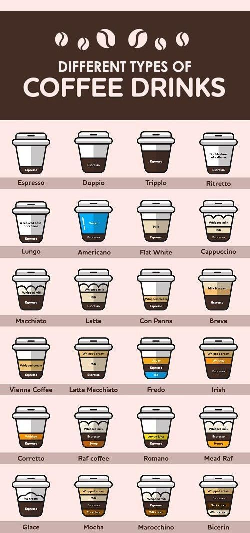 12 Different Types of Coffee Drinks #typesofcoffee #coffeelovers