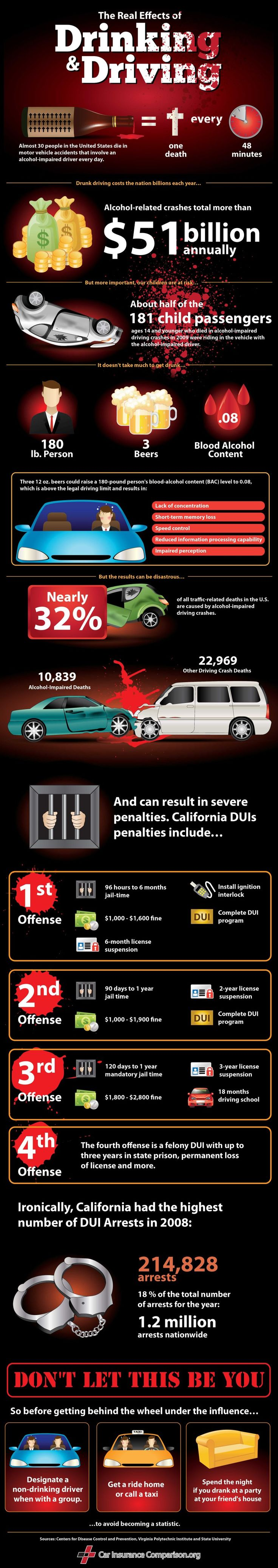 best ideas about drunk driving advertising ads drunk driving by the numbers by carinsurancecomparison org infographic