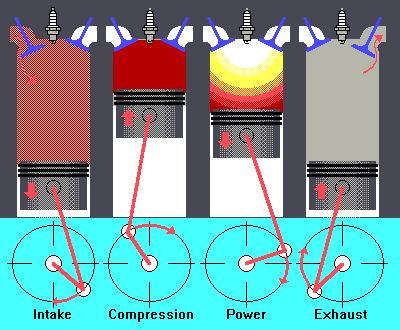 Four stroke working cycle