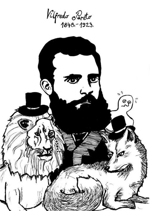 Vilfredo Pareto (1848-1923) made several important contributions 2 sociology, & in particular, econ. sociology. For instance, he introduced the concept of Pareto efficiency, which denotes an econ. allocation, whereby improvements can B made 2 at least 1 participant's well-being w/out reducing any other participant's well-being. Also, his Pareto principle is a rule of thumb that k% is taken by (100−k)% of the participants, e.g., 80% of the land in Italy was owned by 20% of the pop.