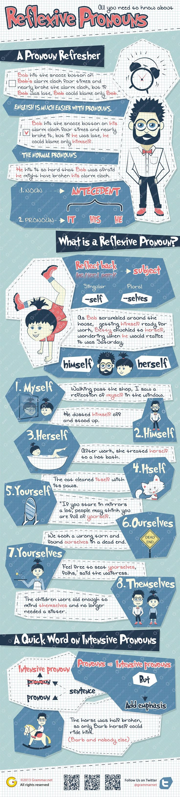 All you need to know about reflexive pronouns #Infographic  Todo lo que necesitas saber sobre pronombres reflexivos #Infografía  by @Grammarnet