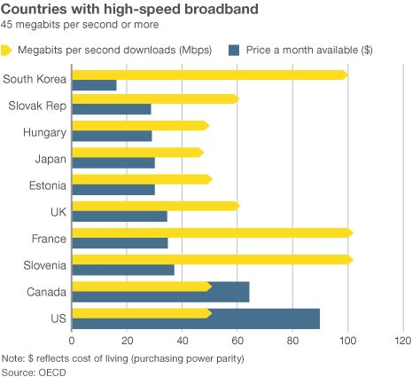 At high speeds of 45 Mbps and over, the OECD report has the US ranked 30th out of 33 countries, with an average price of $90 a month.