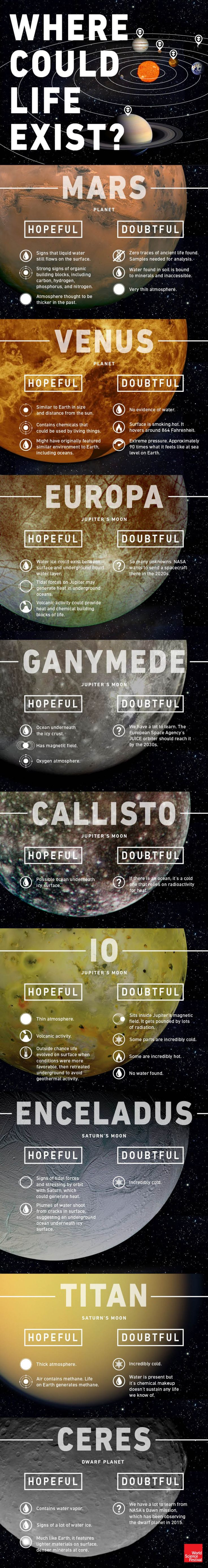 Infographic: Where else could some form of life exist within our solar system?
