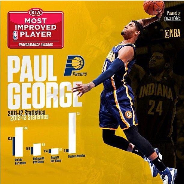 MIP - Paul George. Impressive stats.