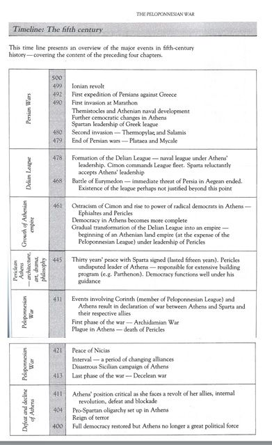 5th CENTURY BC TIMELINE OF ATHENS | AS-LEVEL CLASSICS ...