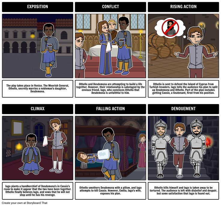 a plot summary of william shakespeares tragedy hamlet By creating a plot diagram for the tragedy of hamlet,  this lesson plan for the tragedy of hamlet by william shakespeare  summary: break down shakespeare's.