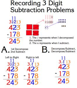 So this is Karen Fuson and Sybilla Becmann's recommendation: first start with numbers that might and might not need to be decomposed (regrouped) before students can subtract each digit. Second, have the students do the decomposing before they do the subtraction (Method A). Go through the entire number, checking whether you need to decompose (regroup) for each place. Then students can do the next two steps: decompose (regroup) and subtract. Blog post from AIMS Education