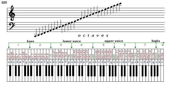 Figure 2 - Musical Scale & Frequencies