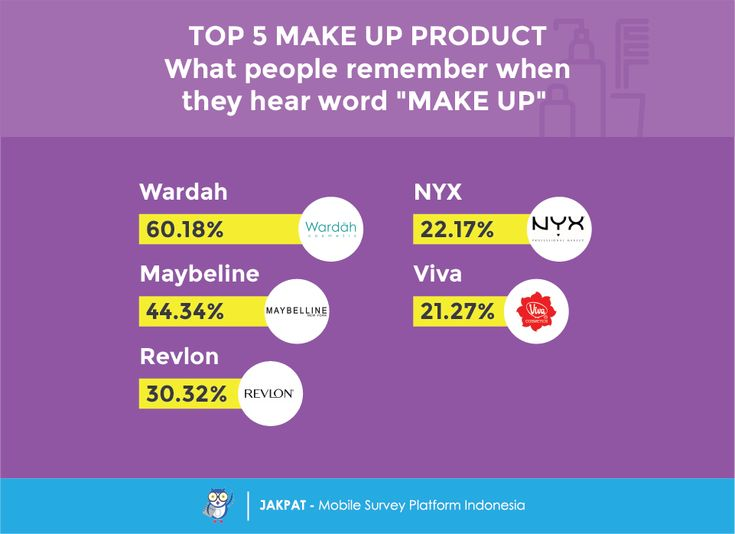 Brand Tracking: Make Up Product - JAKPAT  #Indonesia #mobilesurvey #mobile #marketresearch #makeup #beauty #cosmetics #girl #woman