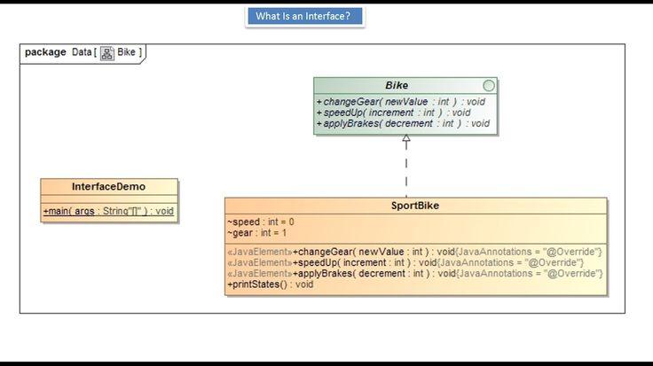 JAVA EE: Java Tutorial : What is an Interface (Bike)