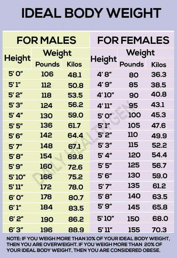 Ideal Body Weight, Weight Charts For