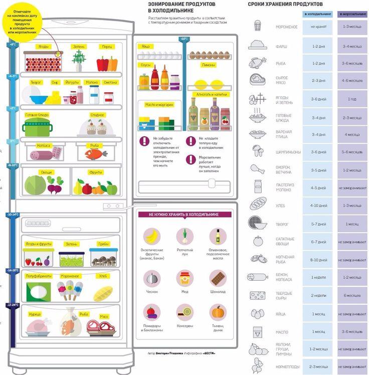 Правильное размещение продуктов в холодильнике