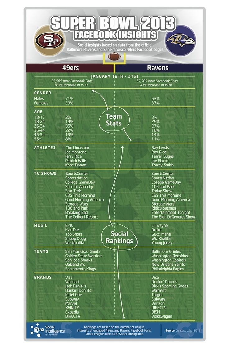 The AllFacebook Guide To Super Bowl XLVII #superbowl