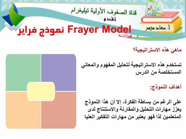 استراتيجية نموذج فراير ضمن استراتيجات التعلم النشط Frayer Model 3ilm Nafi3 Active Learning Strategies Teaching Strategies Learning Strategies