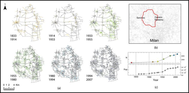 Elementary processes governing the evolution of road networks : Scientific Reports : Nature Publishing Group
