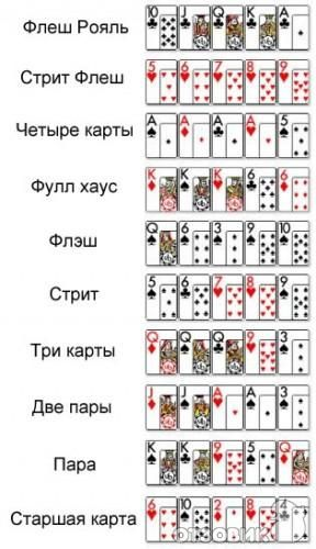 онлайн покер правила игра покера