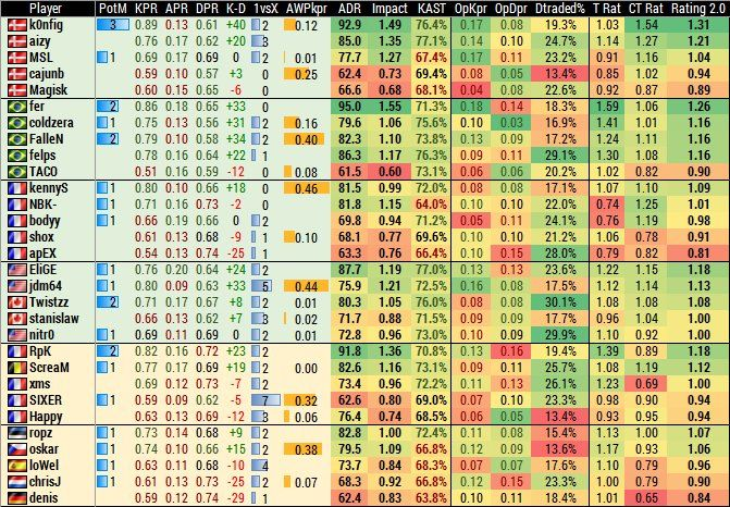 Petar Milovanovic on Twitter: Player stats at EPL Finals going into the semis #games #globaloffensive #CSGO #counterstrike #hltv #CS #steam #Valve #djswat #CS16