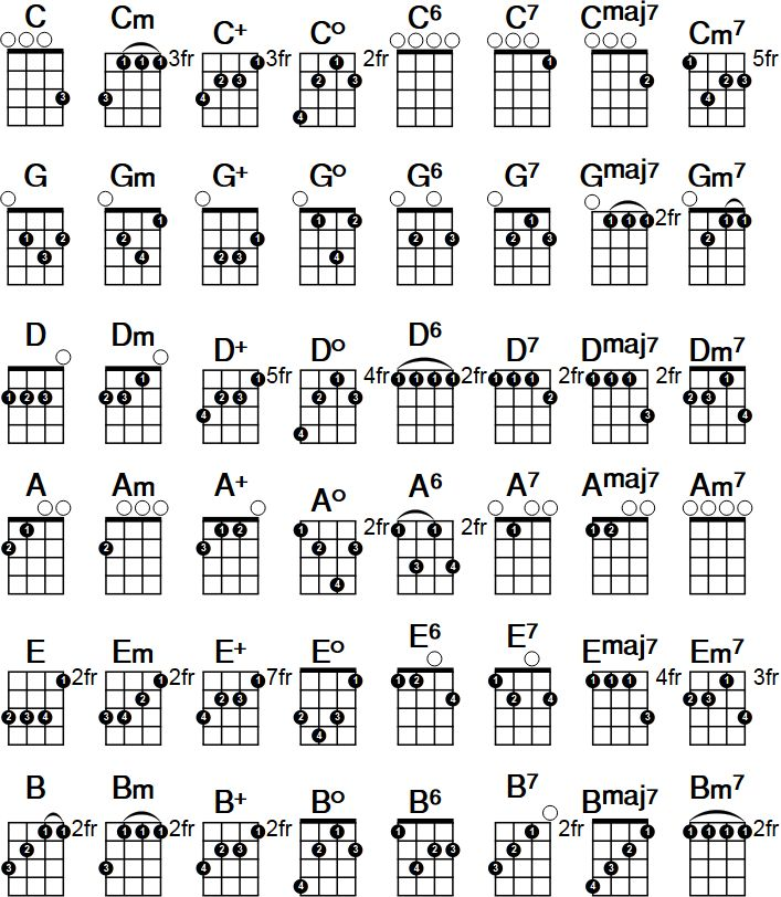 It is an image of Sassy Printable Ukulele Chords