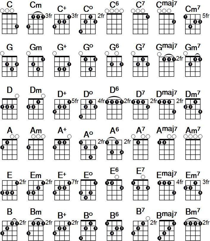 Pin by KeriAnn White on Learn in 2019 | Ukulele chords