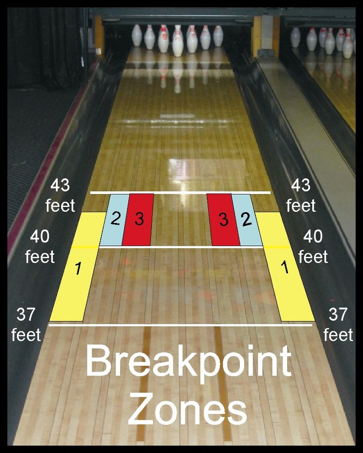 73 Best Bowling Tips Links Images On Pinterest