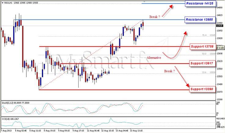 Nikkei Dalam Bias Bullish; Menguji Resistance 13985 | Belajar Trading Online Indonesia