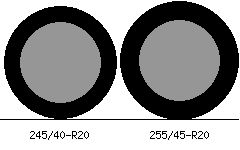 245/40r20 vs 255/45r20 Tire Comparison Side By Side