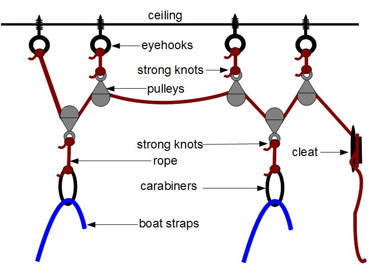 Any ideas how to hang a kayak on a pulley system? : Kayaking