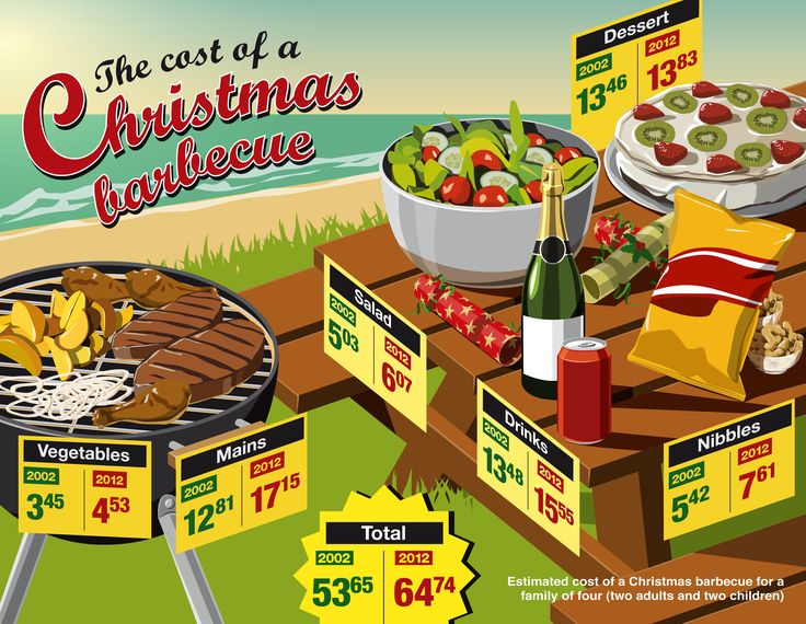 The cost of a Christmas barbecue. Published 17 December 2012.