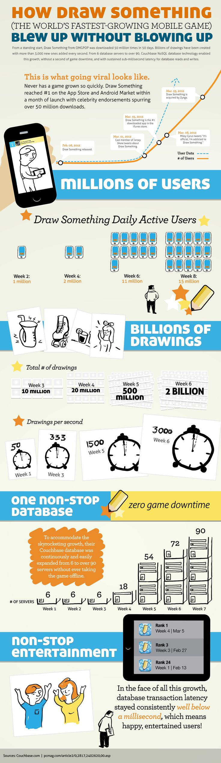 Cool #Infographic How Draw Something Blew Up Without BlowingUp: App, Games Infographics, Mobile Games, Games Astoundcommerce, Social Media, Draw Something, Mobile