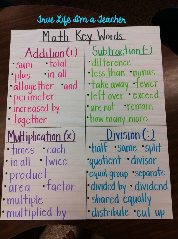 Math Key Words Anchor Chart {Addition Key Words, Subtraction Key Words, Multiplication Key Words, Division Key Words}