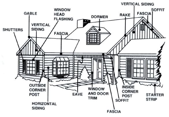 Commontermsdiagram Gif 585 405 House Parts In 2019