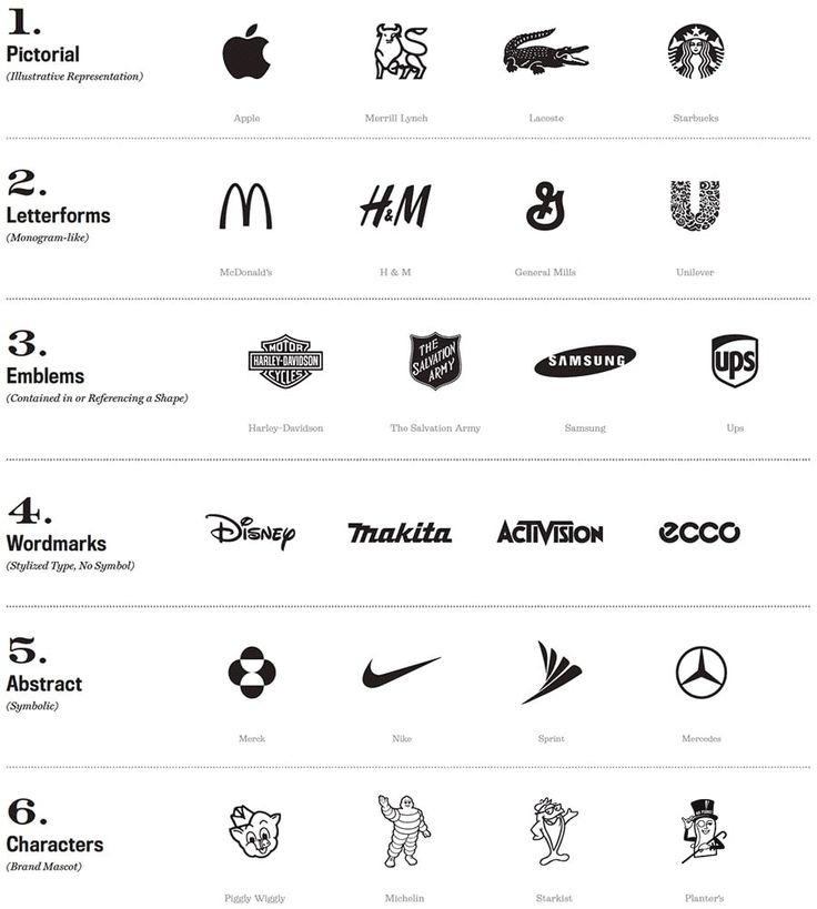 A Simple Guide To Choose The Right Business Logo- ( Video