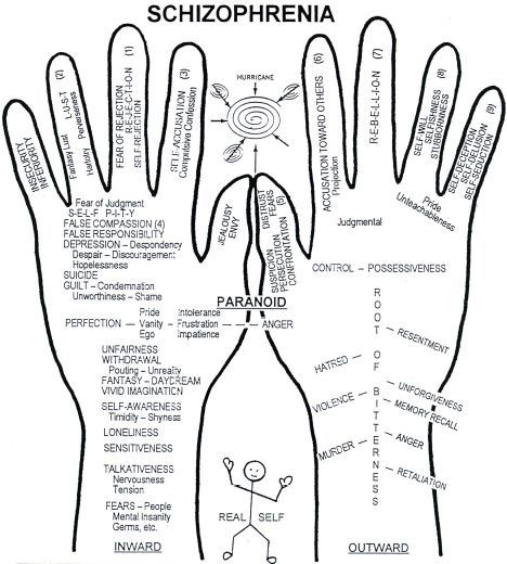 John Eckhardt diagram | Inspiration & Truth | Pinterest ...