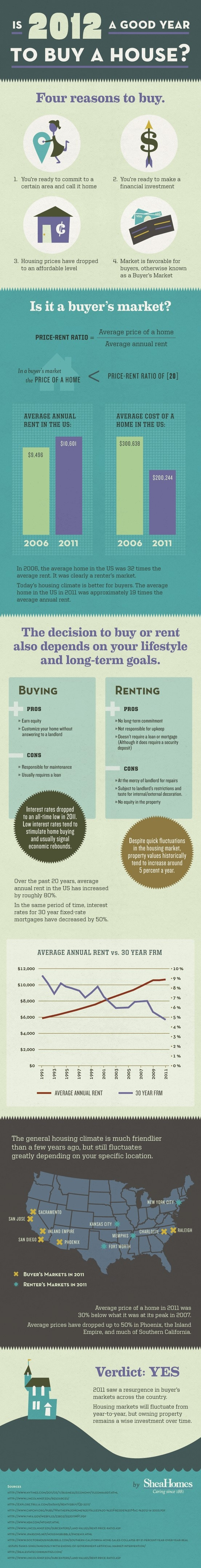 Is 2012 a good year to buy a house?