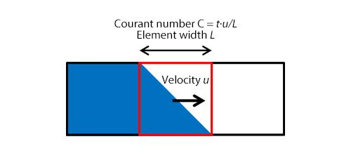 Figure 2: Courant number