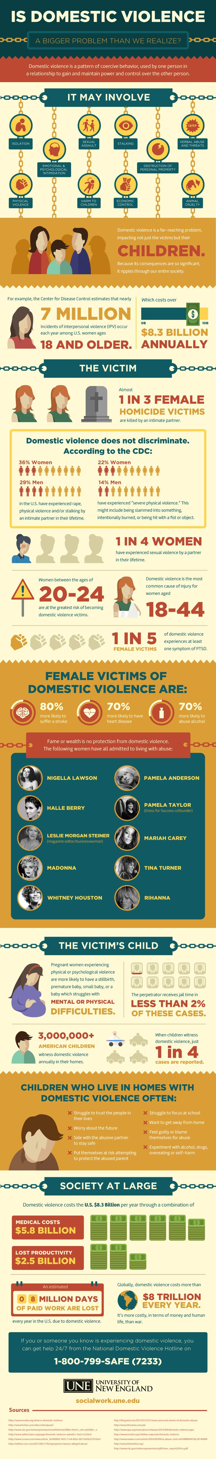 dating abuse articles 2015
