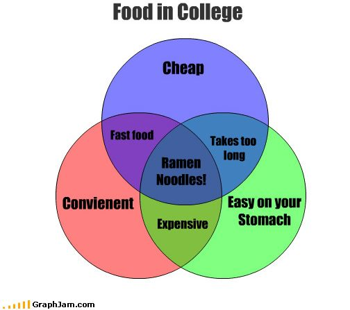 funny-graphs-food-college