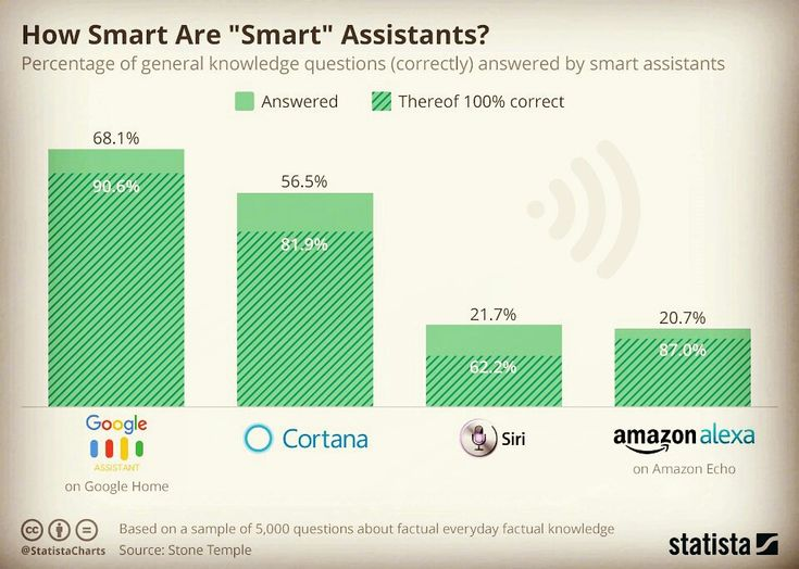 After the 5,000 questions fired at the #SmartAssistants, this is how they did.  #smart #assistant #percentage #question #answer #google #home #knowledge #cortana #siri #amazon #alexa #amazonecho #automation #digital #technology #morden #future #it #industry #customercare