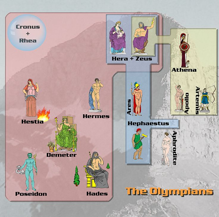 Ancient Greek Gods And Goddesses Family Tree Create And