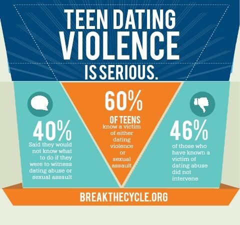 Statistics about dating abuse