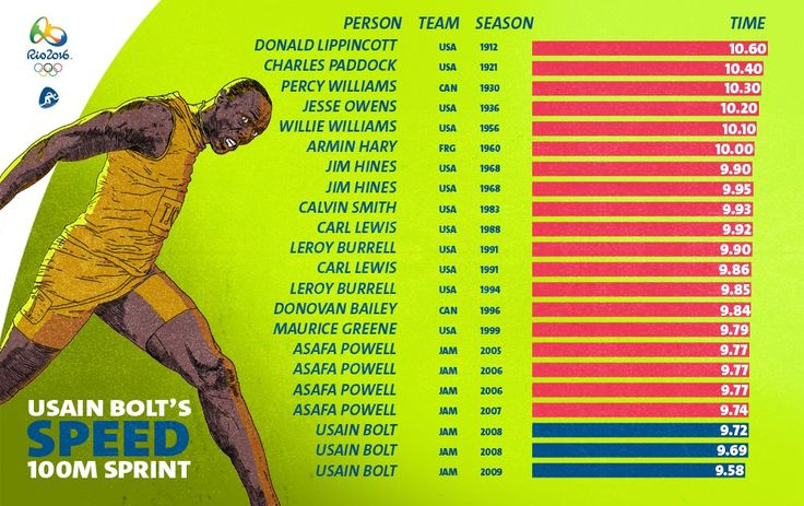 Faster and faster and faster. A brief history of the men's 100m sprint…