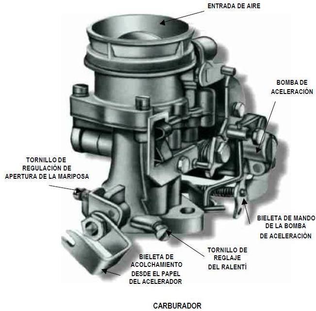 Funcionamiento de un motor
