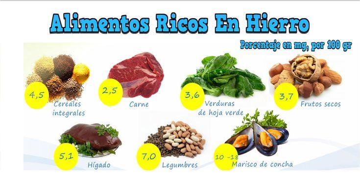 Alimentos Ricos En Hierro, Hemoglobina Baja, Remedios Caseros Para La An...