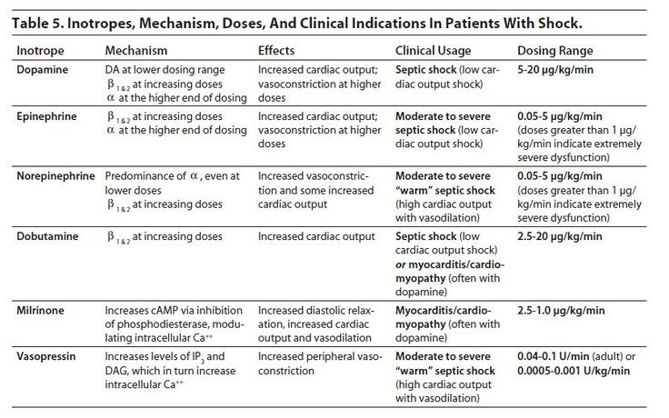 Table 5. Inotropes, Mechanism, Doses, And Clinical Indications In Patients With Shock. Ped.jpg 830×519 pixels