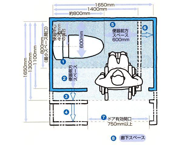 札幌の介護リフォーム トイレ介護プラン トイレ 寸法 介護 トイレ