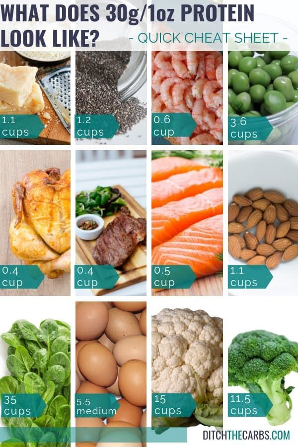 keto diet meal portion size