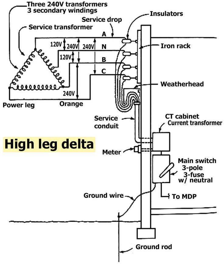480v 3 phase wiring